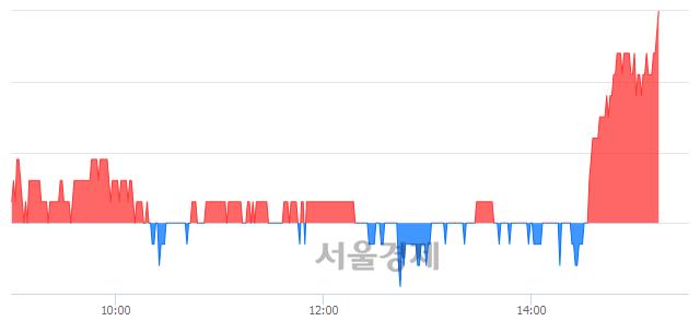 코윌링스, 3.65% 오르며 체결강도 강세로 반전(103%)