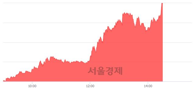 유이월드, 상한가 진입.. +29.89% ↑
