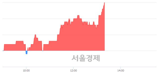유대현, 3.14% 오르며 체결강도 강세 지속(350%)