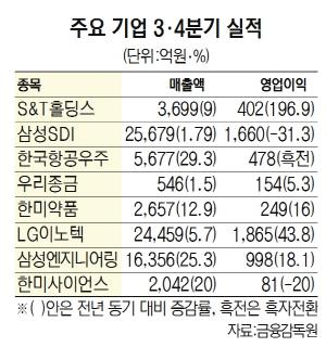 삼성엔지니어링, 3분기 만에 올 목표실적 달성