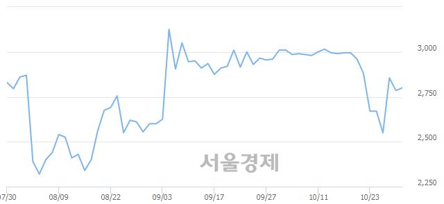 유청호컴넷, 전일 대비 10.95% 상승.. 일일회전율은 1.17% 기록