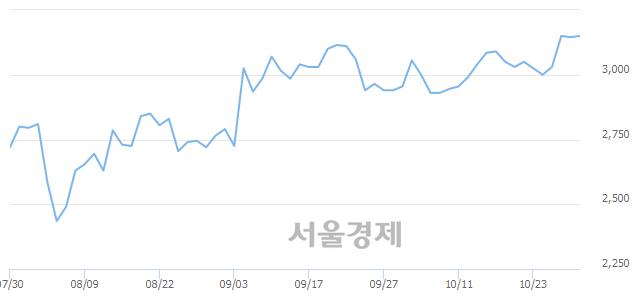 <코>한네트, 3.34% 오르며 체결강도 강세 지속(190%)