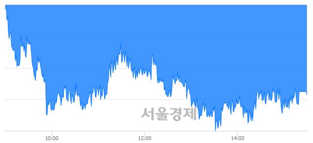 [마감 시황]  기관의 '팔자' 기조.. 코스피 2080.27(▼12.42, -0.59%) 하락 마감