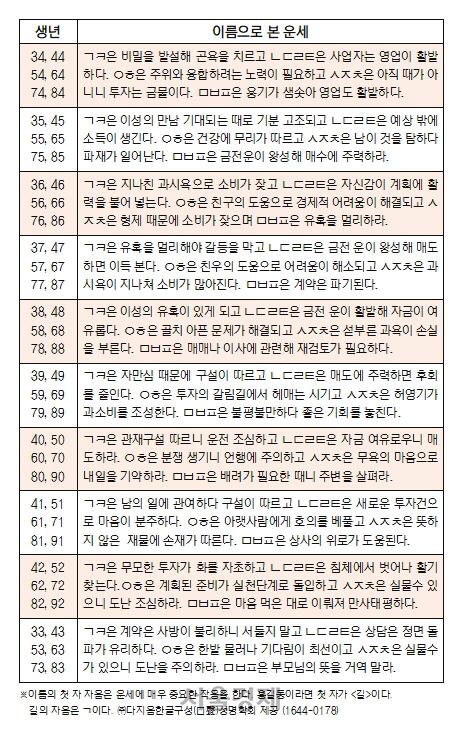 오늘의 재운[10월 31일]