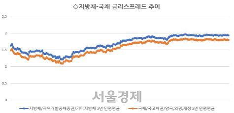 [시그널] 서울시, 지자체 첫 '30년물 지방채' 발행
