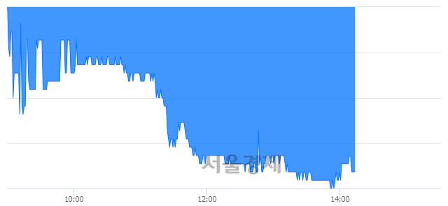 코동원개발, 매도잔량 319% 급증