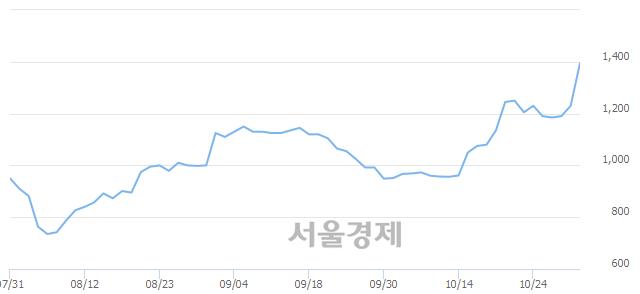 코젬백스지오, 상한가 진입.. +29.67% ↑