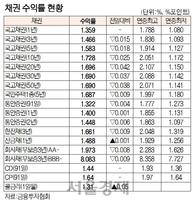 [표]채권 수익률 현황(10월 31일)