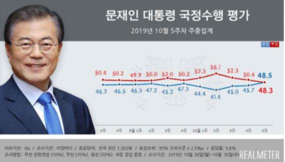文 대통령 지지율 50% 근접…부정 웃돈 긍정