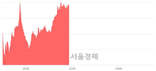 오후 12:30 현재 코스닥은 45:55으로 매수우위, 매도강세 업종은 인터넷업(0.27%↑)