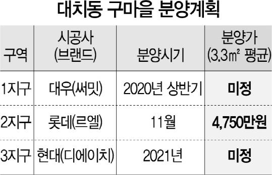 8억 시세차익 기대...'대치 로또' 청약 광풍 부나