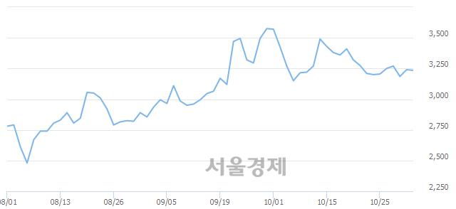 코현대공업, 매수잔량 356% 급증