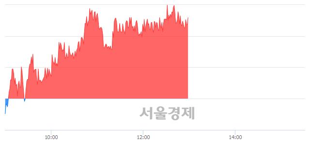 오후 1:00 현재 코스피는 47:53으로 매수우위, 매도강세 업종은 의료정밀업(0.50%↓)
