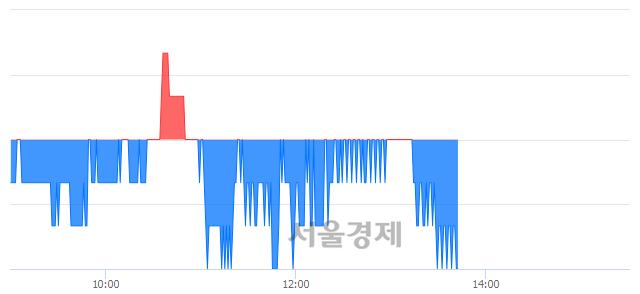 유동양, 장중 신저가 기록.. 1,425→1,415(▼10)