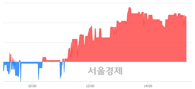 코액트, 3.72% 오르며 체결강도 강세 지속(379%)
