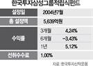 [펀드줌인]한국투자삼성그룹적립식펀드, 삼성 우량 계열사 담아...코스피대비 초과성과 추구