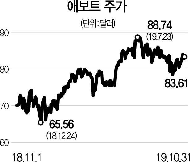[글로벌 HOT 스톡] 애보트, 세계 최대 의료기기 업체...3분기 매출 5.5%↑