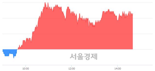 코노바렉스, 4.23% 오르며 체결강도 강세 지속(140%)