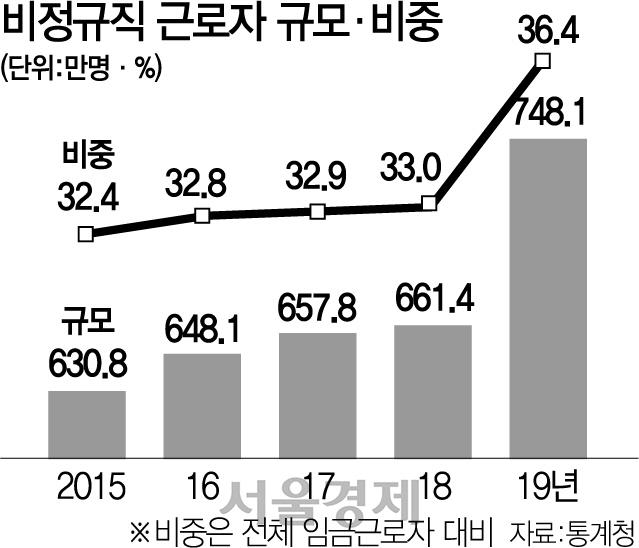 [뒷북경제] '비정규직 87만 증가' 아니라고? 병행조사 논란에 통계 신뢰도 ↓