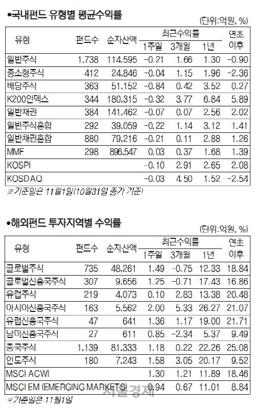 美증시·기술주 부진에 혼조세 반복...국내 주식형 0.45%↓