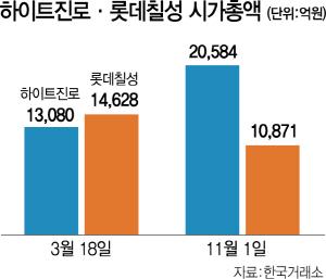 하이트 '축배' 롯데 '쓴잔'…시총 '더블스코어'
