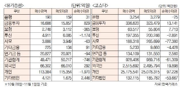 [표]주간 투자주체별 매매동향(10월 28일~11월 1일)