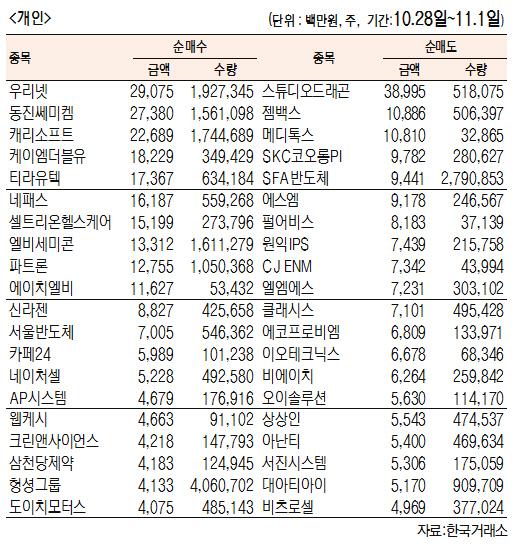 [표]주간 코스닥 기관·외국인·개인 순매수·도 상위종목(10월 28일~11월 1일)
