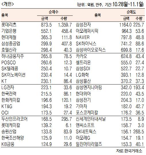[표]주간 유가증권 기관·외국인·개인 순매수·도 상위종목(10월 28일~11월 1일)