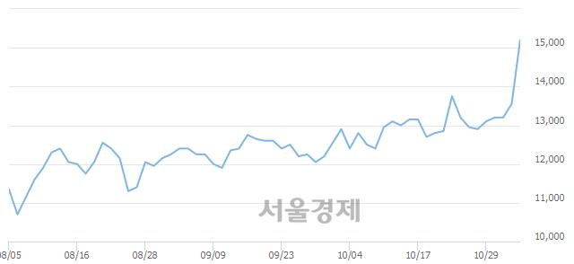 코한국유니온제약, 전일 대비 9.96% 상승.. 일일회전율은 6.63% 기록