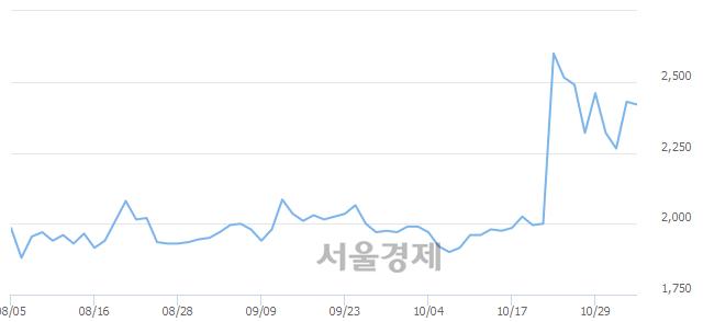유진흥기업, 3.91% 오르며 체결강도 강세로 반전(111%)