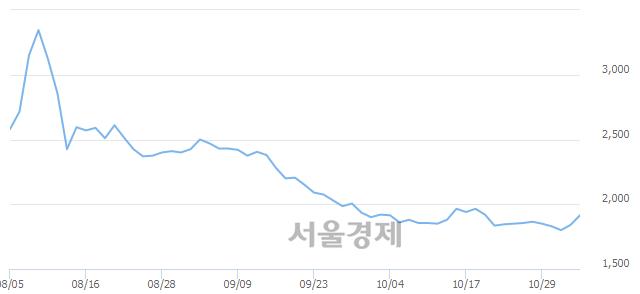 <유>갤럭시아에스엠, 전일 대비 7.07% 상승.. 일일회전율은 0.71% 기록
