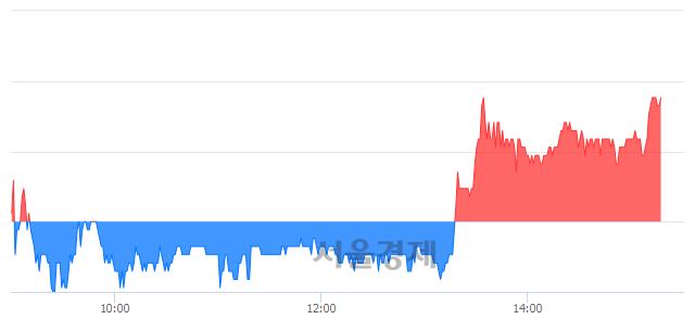 코씨트리, 3.15% 오르며 체결강도 강세 지속(127%)