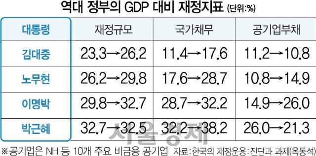 임기 반환점 돈 문재인정부 재정정책 '역대 최악'