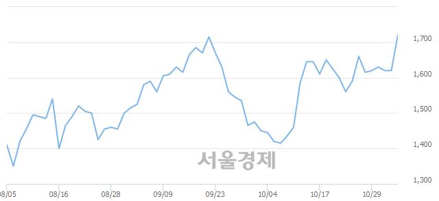 코바른손이앤에이, 전일 대비 8.02% 상승.. 일일회전율은 3.81% 기록