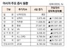 [표]아시아 주요 증시 동향(11월 4일)