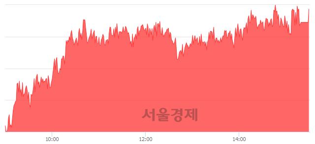 [마감 시황]  외국인과 기관의 동반 매수세.. 코스피 2130.24(▲30.04, +1.43%) 상승 마감