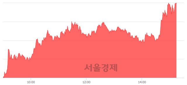 코SDN, 상한가 진입.. +29.97% ↑