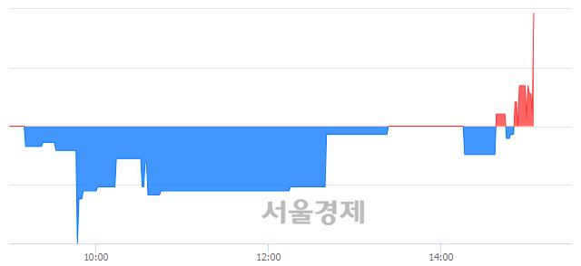 코한솔인티큐브, 5.00% 오르며 체결강도 강세 지속(247%)