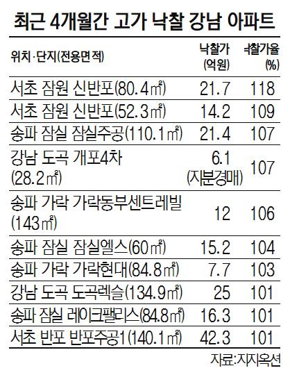 상한제 여파...강남 아파트 경매 낙찰가율 고공행진