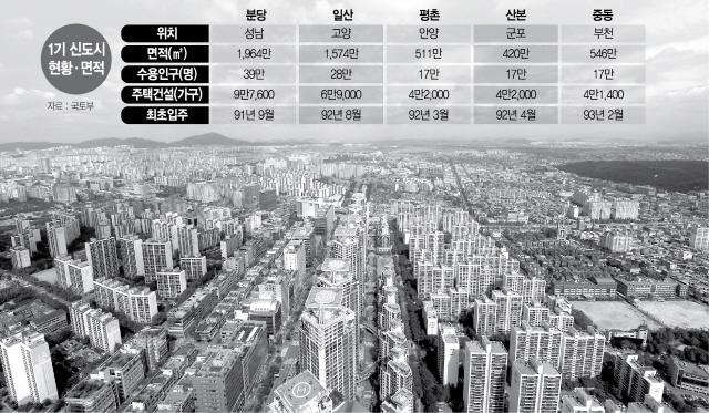 [단독] 막오른 1기 신도시 리모델링 … 중동·산본도 기본계획 수립