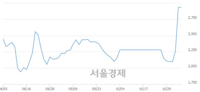 유금호전기, 상한가 진입.. +29.98% ↑