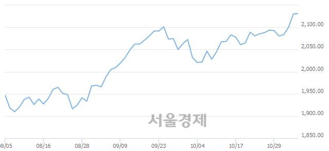 [개장 시황] 코스피 2133.66.. 개인과 외국인의 순매수에 상승 출발 (▲3.42, +0.16%)