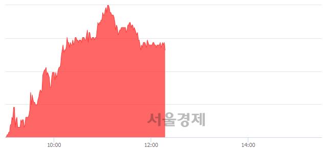 유풀무원, 4.51% 오르며 체결강도 강세 지속(156%)