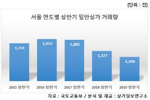 상반기 서울 상가 거래량 1,105건…3년 연속 하락세