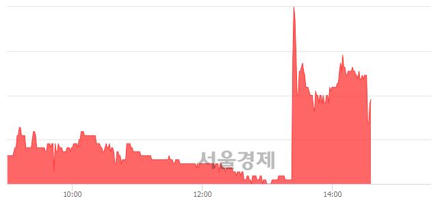 코피에스텍, 매수잔량 556% 급증