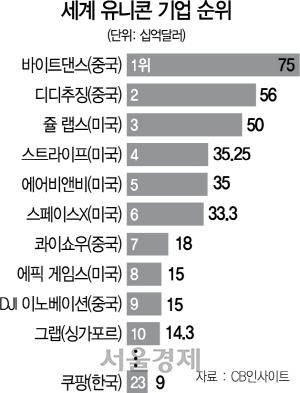 美 201 vs 韓 9…싹 없는 혁신성장