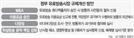 '유료방송 규제 단일안' 합의...한고비 넘긴 KT