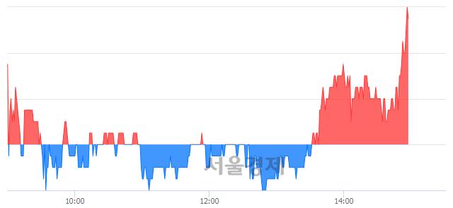 코제넨바이오, 3.02% 오르며 체결강도 강세 지속(141%)
