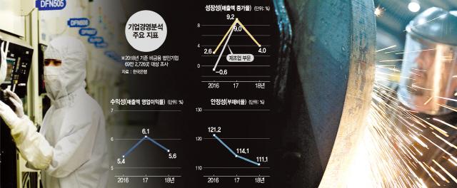 반도체·디스플레이 부진에 드러난 제조업 민낯…철강 매출증가율 ¼ 토막