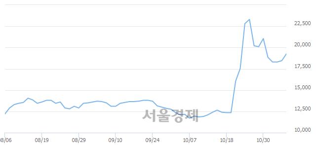 유삼성출판사, 전일 대비 7.59% 상승.. 일일회전율은 9.84% 기록